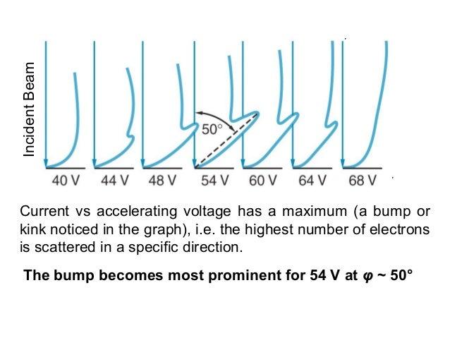 0φ =090φ =Current vs accelerating voltage has a maximum (a bump orkink noticed in the graph), i.e. the highest number of e...