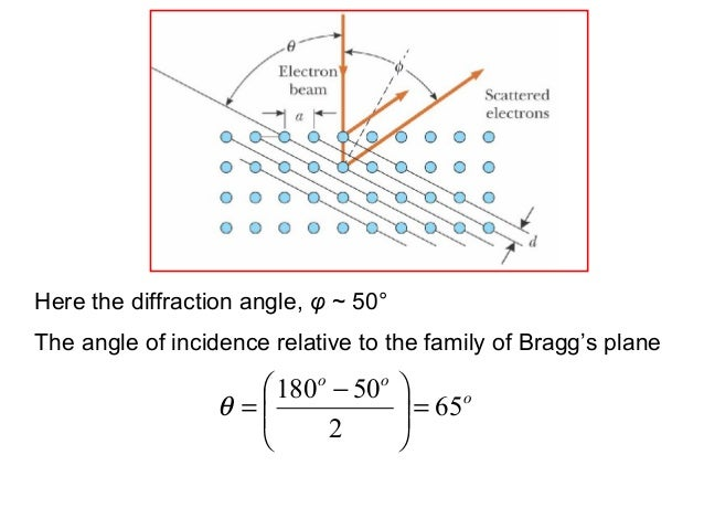ooo65250180= −=θHere the diffraction angle, φ ~ 50°The angle of incidence relative to the family of Bragg's plane