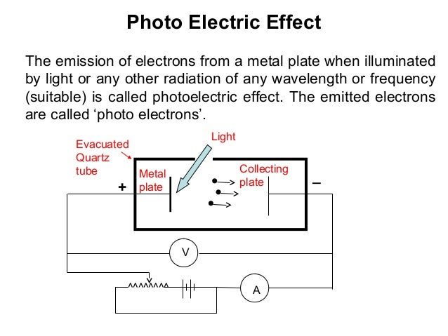 Photo Electric EffectThe emission of electrons from a metal plate when illuminatedby light or any other radiation of any w...
