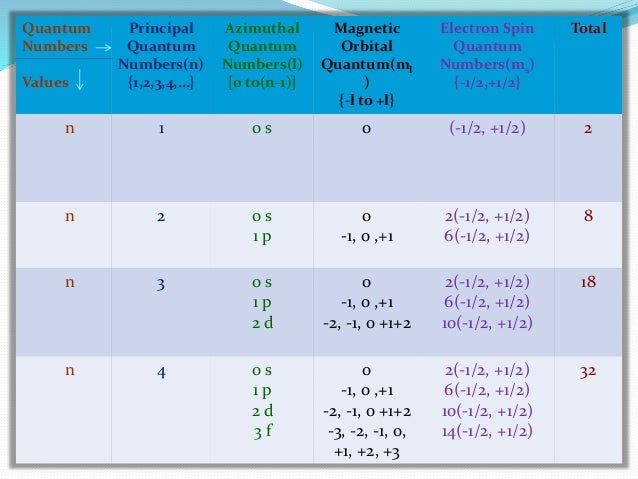 quantum numbers Quantum numbers worksheet 1 state the four quantum numbers, then explain the possible values they may have and what they actually represent n – pricipal quantum number: represents the energy level the electron is in, linked to the.