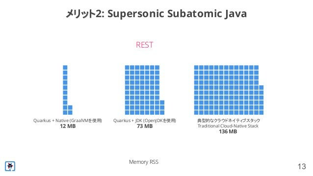 13 メリット2: Supersonic Subatomic Java Quarkus + Native (GraalVMを使用) 12 MB Quarkus + JDK (OpenJDKを使用) 73 MB 典型的なクラウドネイティブスタック...