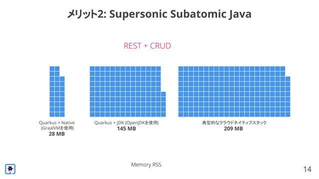 14 メリット2: Supersonic Subatomic Java REST + CRUD Quarkus + Native (GraalVMを使用) 28 MB Quarkus + JDK (OpenJDKを使用) 145 MB 典型的な...