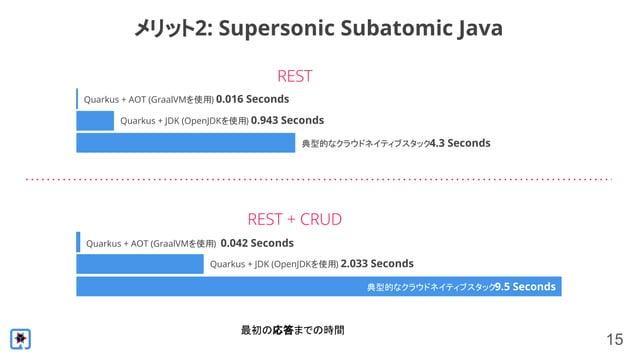 15 メリット2: Supersonic Subatomic Java Boot + First Response Time (in seconds) Quarkus + AOT (GraalVMを使用) 0.016 Seconds REST ...