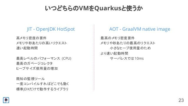 23 JIT - OpenJDK HotSpot いつどちらのVMをQuarkusと使うか 高メモリ密度の要件 メモリや秒あたりの高いリクエスト 速い起動時間 最高レベルのパフォーマンス (CPU) 最高のガベージコレクタ ヒープサイズ使用量の...