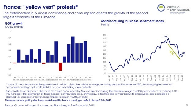 Quarterly report Q1 perspectives global and spanish economy
