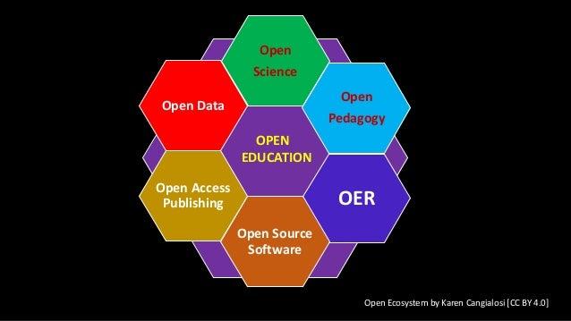 Open Science Open Pedagogy OER Open Source Software Open Access Publishing Open Data OPEN EDUCATION Open Ecosystem by Kare...