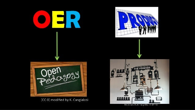 Open Pedagogy is about Access and Agency Learning Structure Design Knowledge Knowledge Creation Knowledge Sharing Communit...