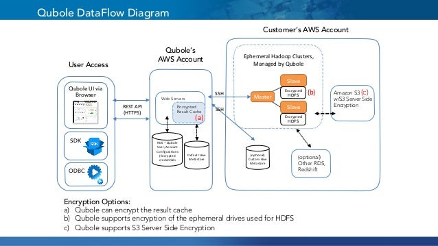 harnessing the hadoop ecosystem optimizations in apache hive