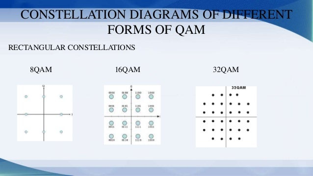 19  constellation diagrams of different forms of qam rectangular  constellations 8qam