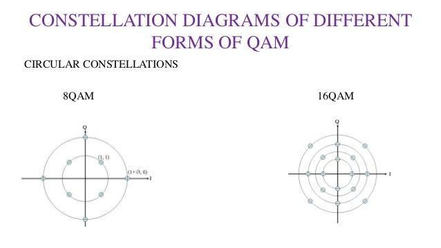 qudrature amplitude modulation by krishna teja sunil rh slideshare net & 256 Quadrature Amplitude Modulation 64- QAM 8 qam modulator block diagram