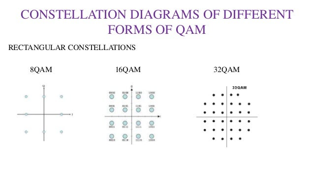 Qudrature amplitude modulation by krishna teja sunil constellation diagrams ccuart Gallery