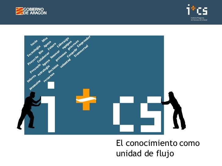 El conocimiento como unidad de flujo Socio Idea Proyecto Futuro Presente Bío Tecnología Transversal Apoyo Innovar Colabora...