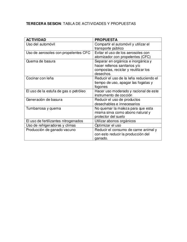 TERECERA SESION: TABLA DE ACTIVIDADES Y PROPUESTASACTIVIDAD PROPUESTAUso del automóvil Compartir el automóvil y utilizar e...
