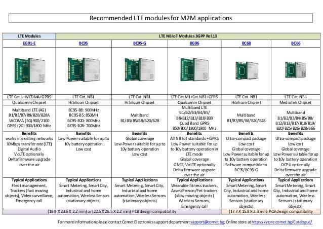 Quectel LTE modules