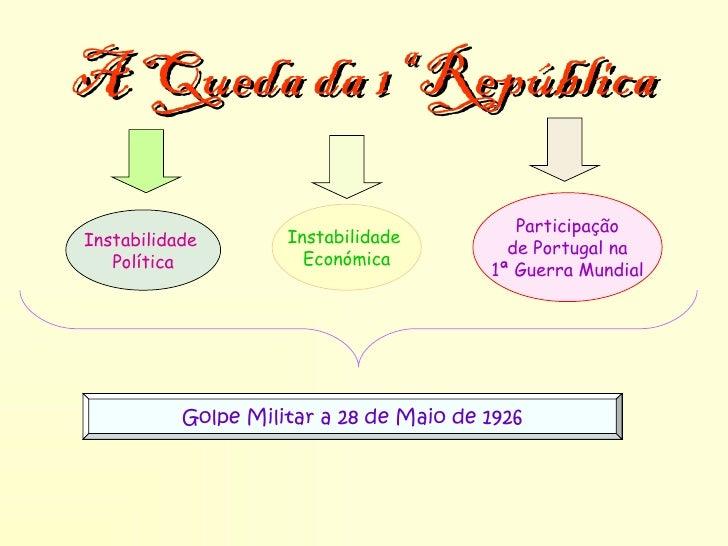 A Queda da 1ª República                                            ParticipaçãoInstabilidade        Instabilidade         ...