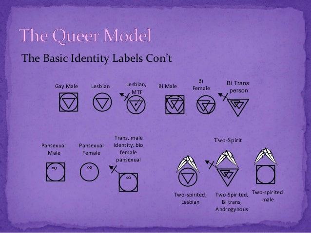 Gay Lesbian And Bisexual Symbols