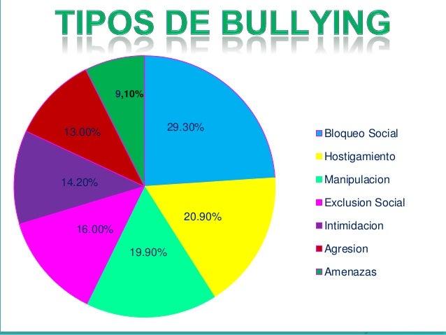 Que es el bullying