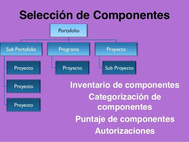 Road map: vista cronológica de alto nivel de la dirección estratégica. Portfolio strategic plan: alineación del portafolio...