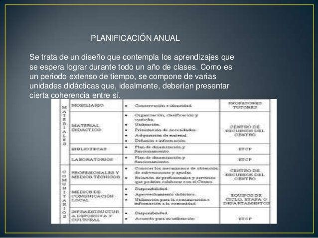 • Es un tipo de planificación que se estructura en cuatro  secciones: capacidades - destrezas, valores -  actitudes, proce...