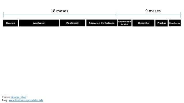 Ideación Aprobación Planificación Asignación -Contratación Requisitos y Análisis Desarrollo Pruebas Despliegue 18 meses 9 ...