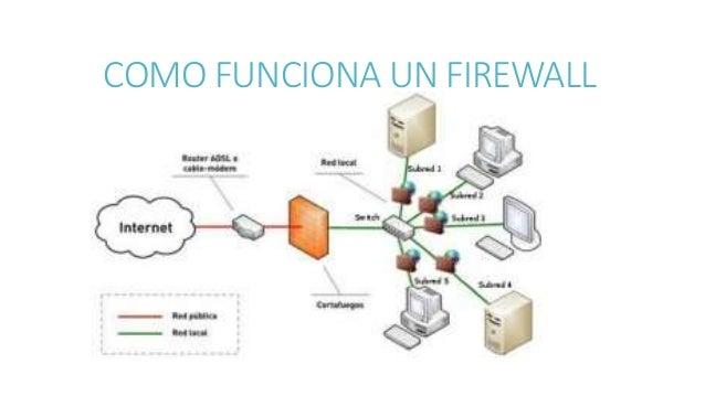 que es un firewall y su funci n