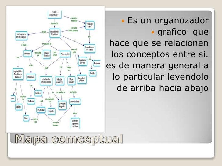 Mapa comceptual<br />Es un organozador<br />grafico  que<br />hace que se relacionen<br /> los conceptos entre si.<br />es...