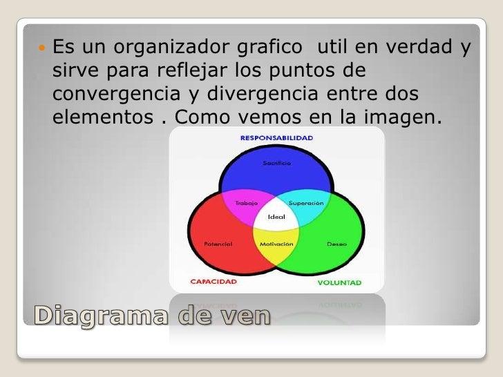 Diagrama de ven<br />Es un organizador grafico  util en verdad y sirve para reflejar los puntos de convergencia y divergen...