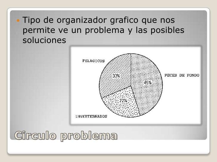 Circulo problema<br />Tipo de organizador grafico que nos permite ve un problema y las posibles soluciones <br />