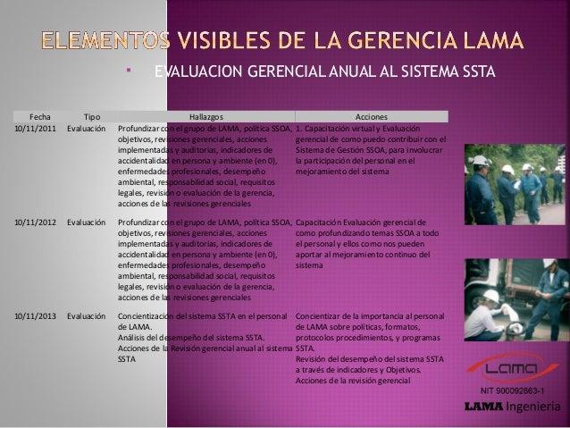  INSPECCIONES GERENCIALES Fecha Tipo Hallazgo Acciones sep-13 Inspección gerencial Debilidad en algunos temas SSTA Uso, R...