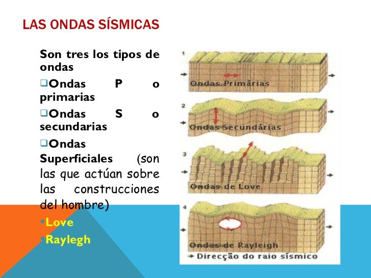 Resultado de imagen para tipos de ondas sismicas