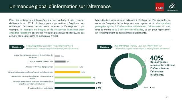 Un manque global d'information sur l'alternance Pour les entreprises interrogées qui ne souhaitent pas recruter d'alternan...