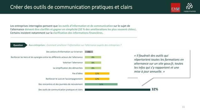 Créer des outils de communication pratiques et clairs 32% 16% 12% 12% 8% 8% 8% 4% Des outils de communication pratiques et...
