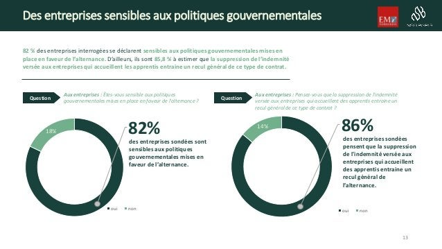 Des entreprises sensibles aux politiques gouvernementales 82 % des entreprises interrogées se déclarent sensibles aux poli...