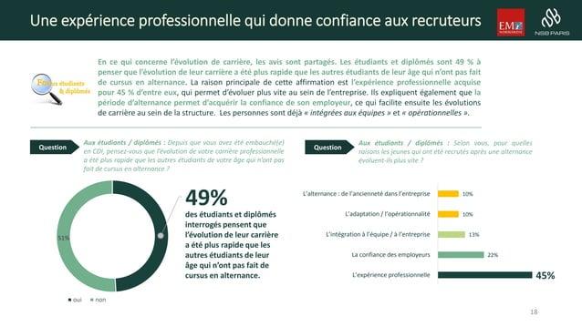 Une expérience professionnelle qui donne confiance aux recruteurs En ce qui concerne l'évolution de carrière, les avis son...