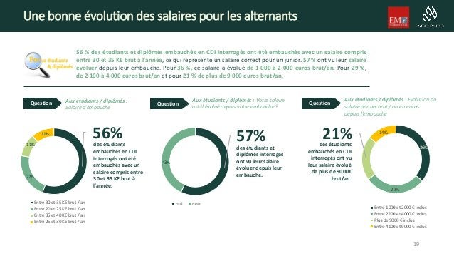 Une bonne évolution des salaires pour les alternants 56 % des étudiants et diplômés embauchés en CDI interrogés ont été em...