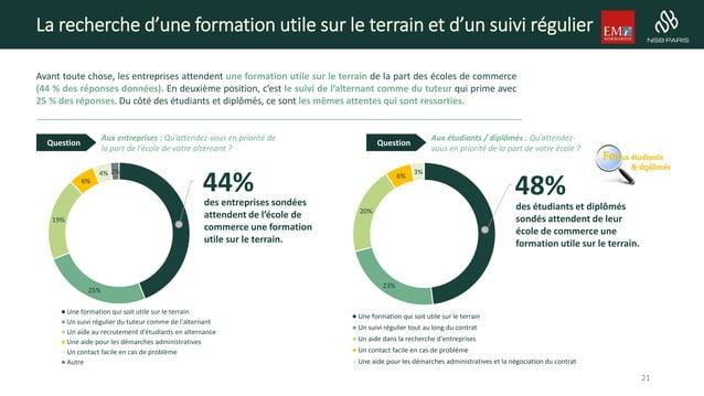 48% 23% 20% 6% 3% Une formation qui soit utile sur le terrain Un suivi régulier tout au long du contrat Un aide dans la re...