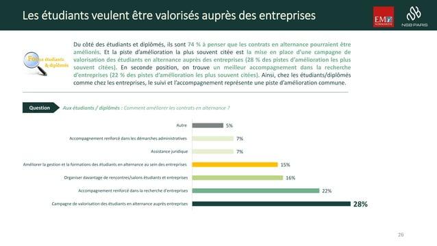 Les étudiants veulent être valorisés auprès des entreprises Du côté des étudiants et diplômés, ils sont 74 % à penser que ...