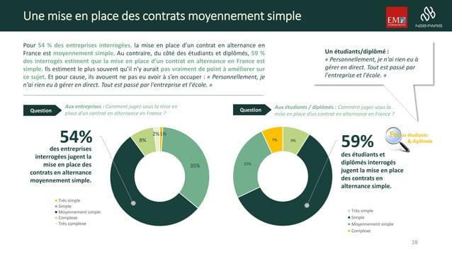 9% 59% 25% 7% Très simple Simple Moyennement simple Complexe Une mise en place des contrats moyennement simple Pour 54 % d...