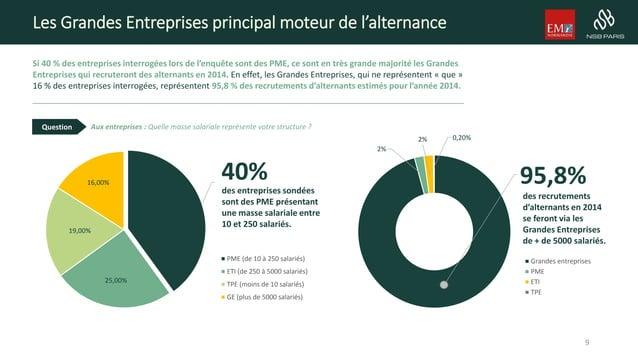 Les Grandes Entreprises principal moteur de l'alternance Si 40 % des entreprises interrogées lors de l'enquête sont des PM...
