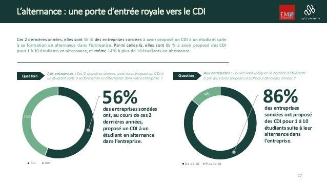 L'alternance : une porte d'entrée royale vers le CDI Ces 2 dernières années, elles sont 56 % des entreprises sondées à avo...