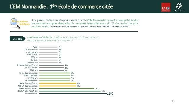 L'EM Normandie : 1ère école de commerce citée Une grande partie des entreprises sondées a cité l'EM Normandie parmi les pr...