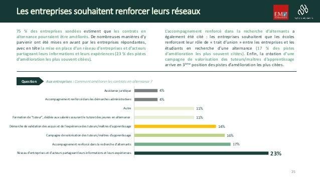 Les entreprises souhaitent renforcer leurs réseaux 75 % des entreprises sondées estiment que les contrats en alternance po...