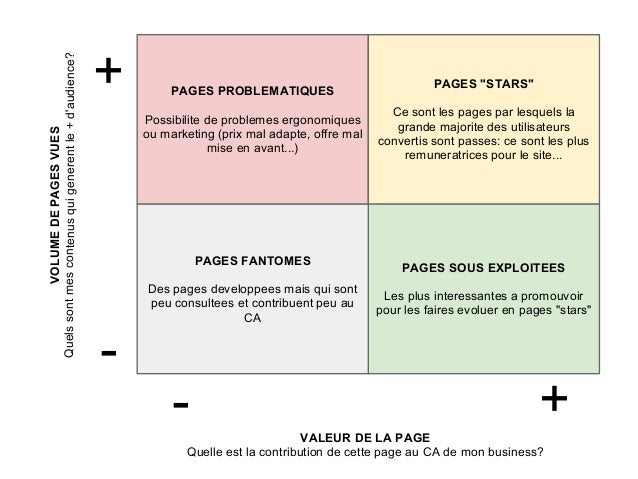 Quels sont mes contenus qui generent le + daudience?                                                        +        PAGES...