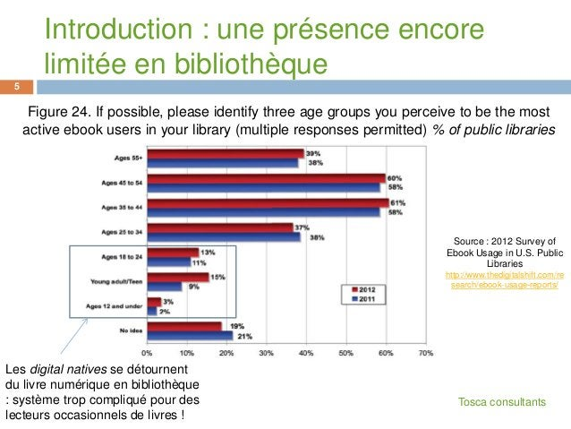 Figure 24. If possible, please identify three age groups you perceive to be the mostactive ebook users in your library (mu...