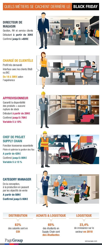DIRECTEUR DE MAGASIN Gestion, RH et service clients Débutant à partir de 30K€ Confirmé jusqu'à >60K€ APPROVISIONNEUR Garan...