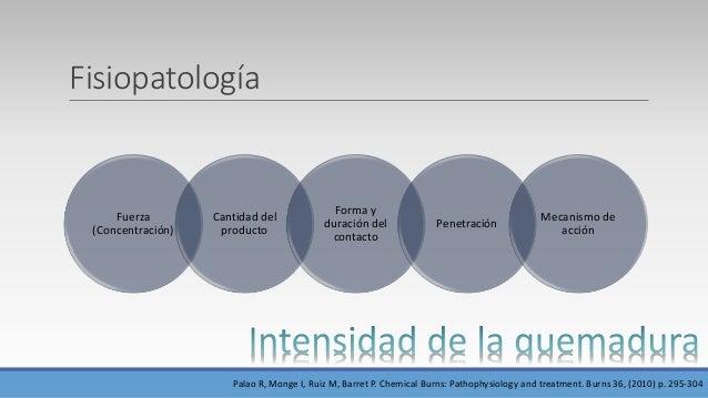 Fisiopatología Fuerza (Concentración) Cantidad del producto Forma y duración del contacto Penetración Mecanismo de acción ...