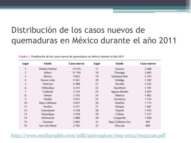 Distribución de los casos nuevos de quemaduras en México durante el año 2011 http://www.medigraphic.com/pdfs/quirurgicas/r...