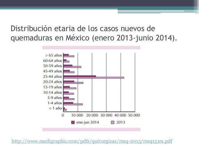 Distribución etaria de los casos nuevos de quemaduras en México (enero 2013-junio 2014). http://www.medigraphic.com/pdfs/q...