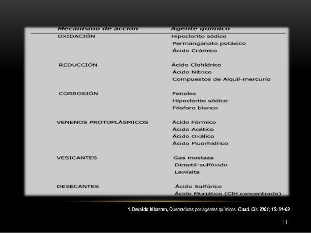 11 1.Osvaldo Iribarren, Quemaduras por agentes químicos. Cuad. Cir. 2001; 15: 61-69