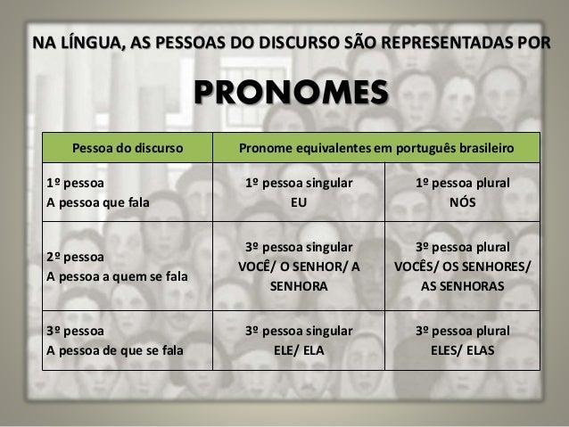 NA LÍNGUA, AS PESSOAS DO DISCURSO SÃO REPRESENTADAS POR PRONOMES Pessoa do discurso Pronome equivalentes em português bras...
